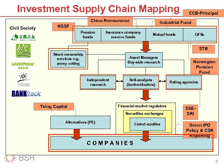 Investment Supply Chain Mapping China Reinsurance Civil Society Industrial Fund NSSF Pension funds CCB-Principal