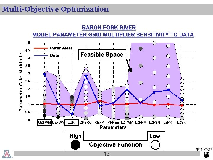 Multi-Objective Optimization BARON FORK RIVER MODEL PARAMETER GRID MULTIPLIER SENSITIVITY TO DATA Parameters Data