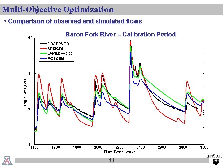 Multi-Objective Optimization • Comparison of observed and simulated flows Baron Fork River – Calibration