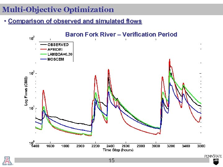 Multi-Objective Optimization • Comparison of observed and simulated flows Baron Fork River – Verification