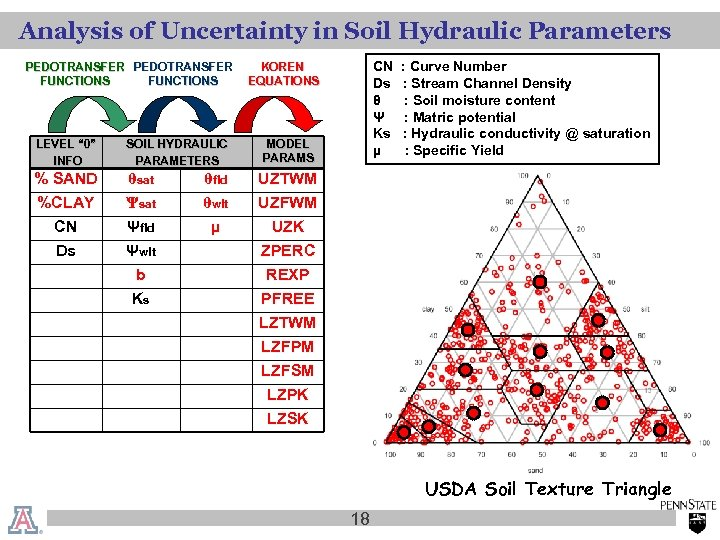 """Analysis of Uncertainty in Soil Hydraulic Parameters PEDOTRANSFER FUNCTIONS LEVEL """" 0"""" INFO %"""