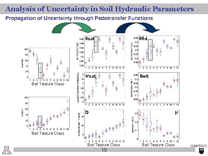 Analysis of Uncertainty in Soil Hydraulic Parameters Propagation of Uncertainty through Pedotransfer Functions θsat