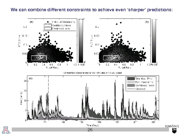 We can combine different constraints to achieve even 'sharper' predictions: 26