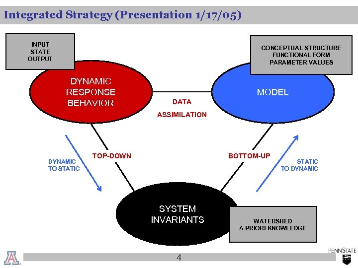Integrated Strategy (Presentation 1/17/05) INPUT STATE OUTPUT CONCEPTUAL STRUCTURE FUNCTIONAL FORM PARAMETER VALUES DYNAMIC