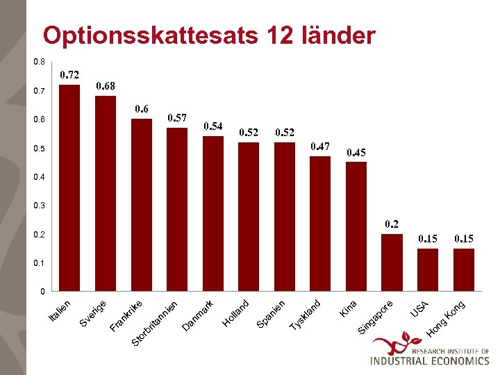 Optionsskattesats 12 länder 0. 8 0. 72 0. 7 0. 68 0. 6 0.