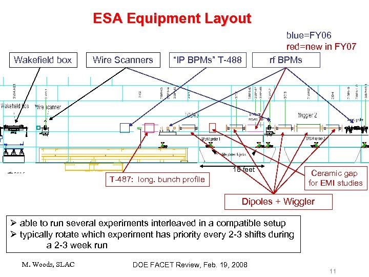 ESA Equipment Layout Wakefield box Wire Scanners blue=FY 06 red=new in FY 07 rf