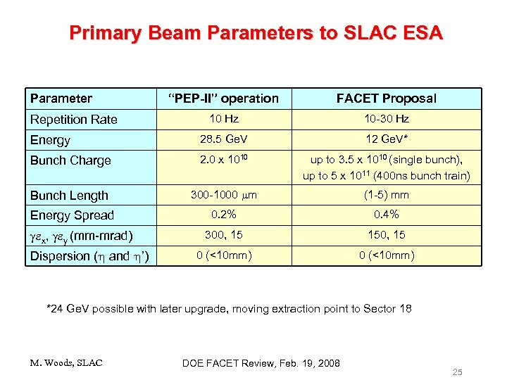 "Primary Beam Parameters to SLAC ESA Parameter ""PEP-II"" operation FACET Proposal 10 Hz 10"