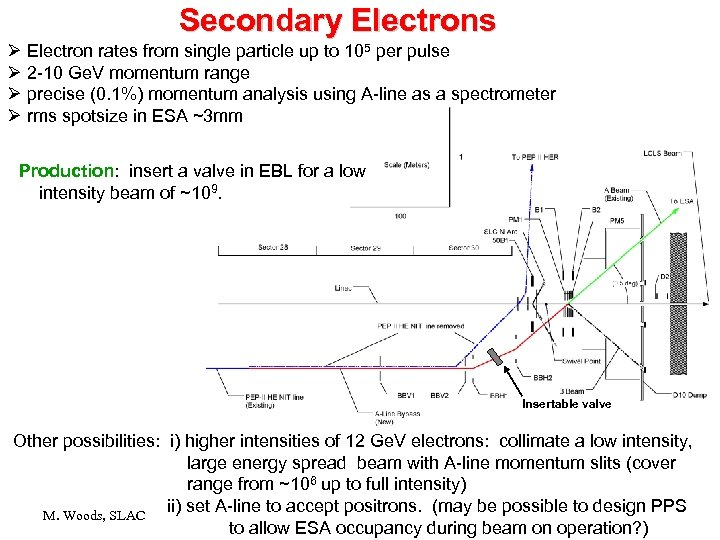 Secondary Electrons Ø Electron rates from single particle up to 105 per pulse Ø