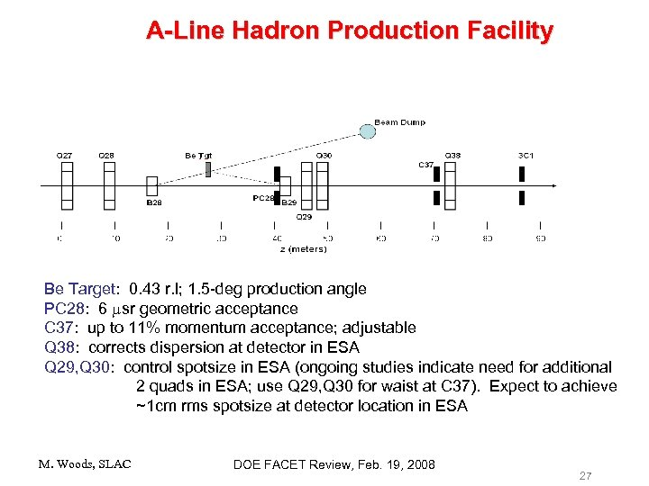 A-Line Hadron Production Facility Be Target: 0. 43 r. l; 1. 5 -deg production
