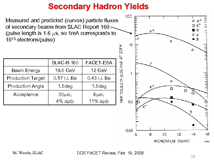 Secondary Hadron Yields Measured and predicted (curves) particle fluxes of secondary beams from SLAC