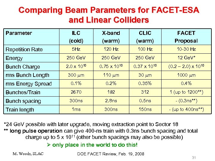 Comparing Beam Parameters for FACET-ESA and Linear Colliders Parameter ILC (cold) X-band (warm) CLIC