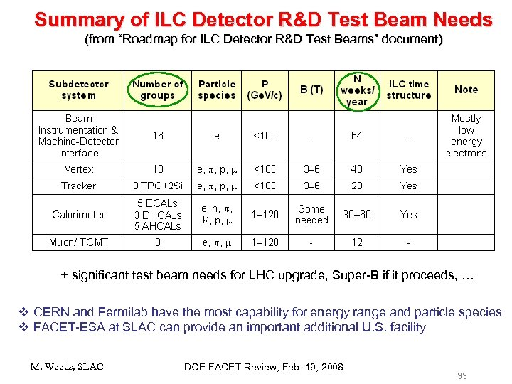 "Summary of ILC Detector R&D Test Beam Needs (from ""Roadmap for ILC Detector R&D"