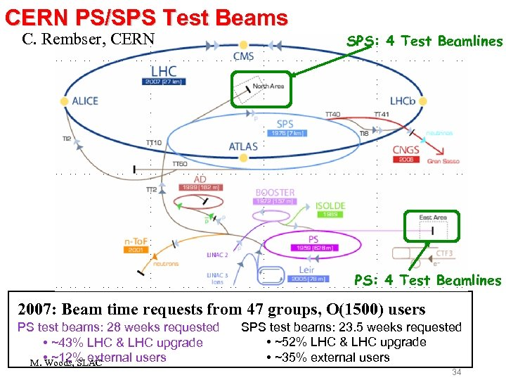 CERN PS/SPS Test Beams C. Rembser, CERN SPS: 4 Test Beamlines 2007: Beam time