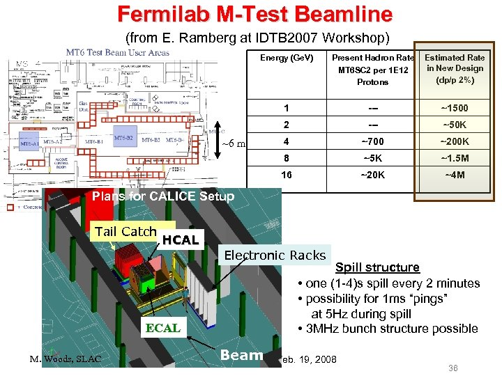 Fermilab M-Test Beamline (from E. Ramberg at IDTB 2007 Workshop) Energy (Ge. V) Estimated