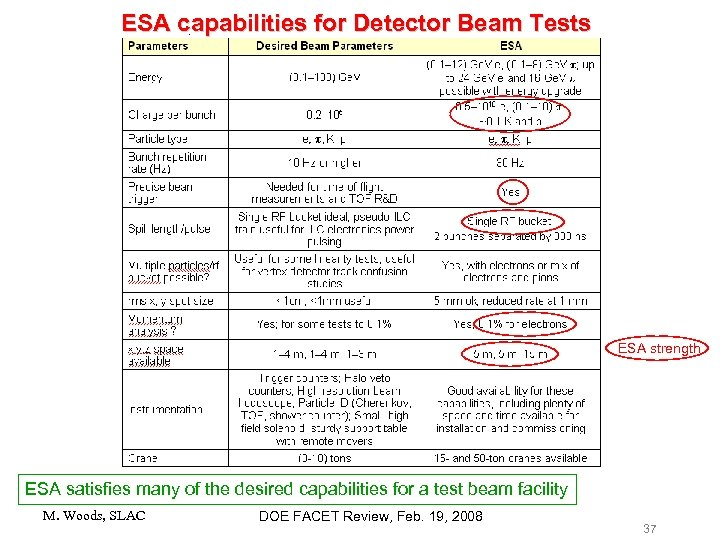 ESA capabilities for Detector Beam Tests ESA strength ESA satisfies many of the desired