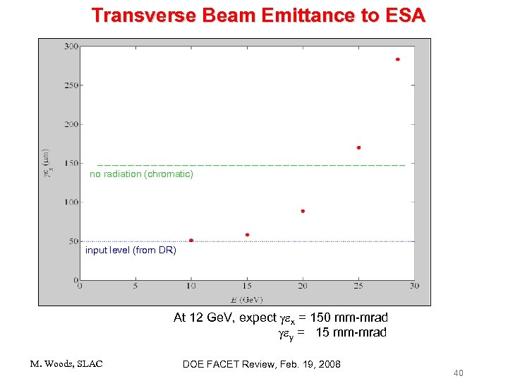 Transverse Beam Emittance to ESA no radiation (chromatic) input level (from DR) At 12