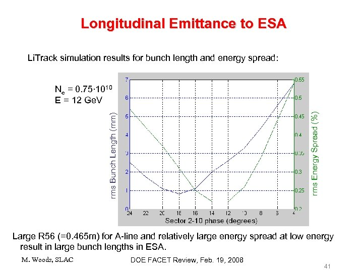 Longitudinal Emittance to ESA Li. Track simulation results for bunch length and energy spread: