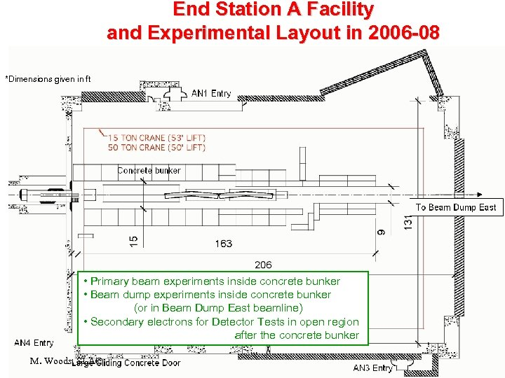 End Station A Facility and Experimental Layout in 2006 -08 *Dimensions given in ft