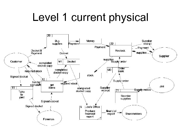 Level 1 current physical