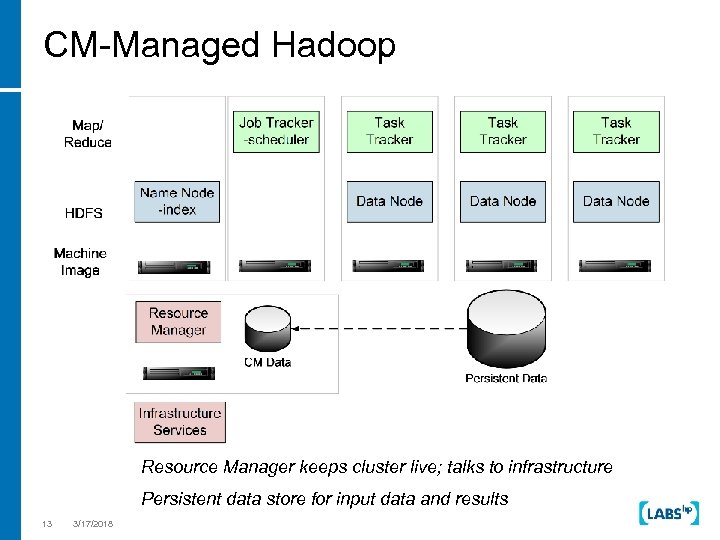 CM-Managed Hadoop Resource Manager keeps cluster live; talks to infrastructure Persistent data store for