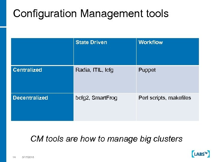 Configuration Management tools State Driven Workflow Centralized Radia, ITIL, lcfg Puppet Decentralized bcfg 2,