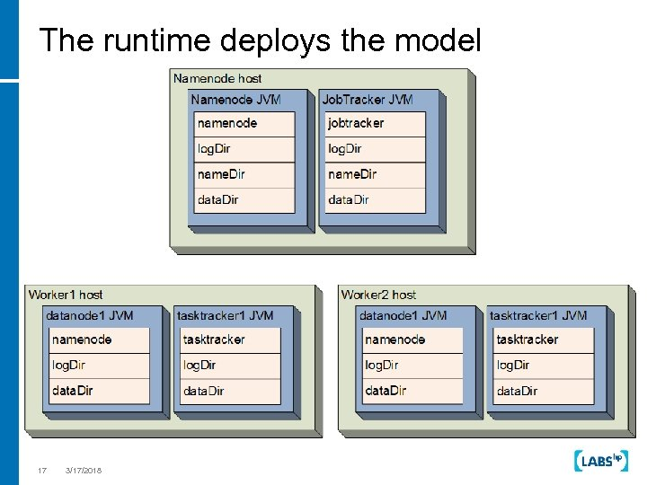 The runtime deploys the model Add better diagram 17 3/17/2018