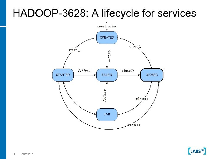 HADOOP-3628: A lifecycle for services 19 3/17/2018