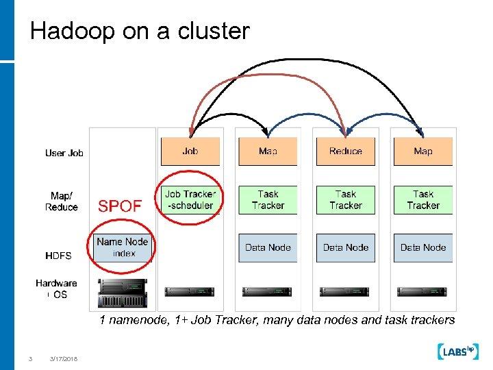 Hadoop on a cluster 1 namenode, 1+ Job Tracker, many data nodes and task