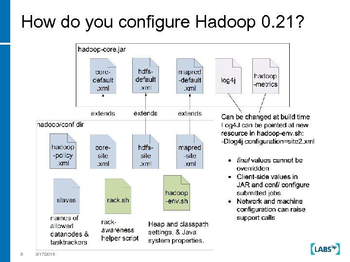 Dynamic Hadoop Clusters Steve Loughran Julio Guijarro