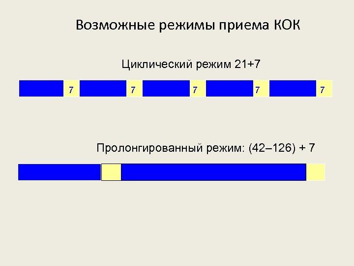 Возможные режимы приема КОК Циклический режим 21+7 21 7 21 7 Пролонгированный режим: (42–