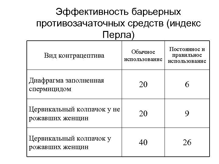 Эффективность барьерных противозачаточных средств (индекс Перла) Вид контрацептива Постоянное и Обычное правильное использование Диафрагма