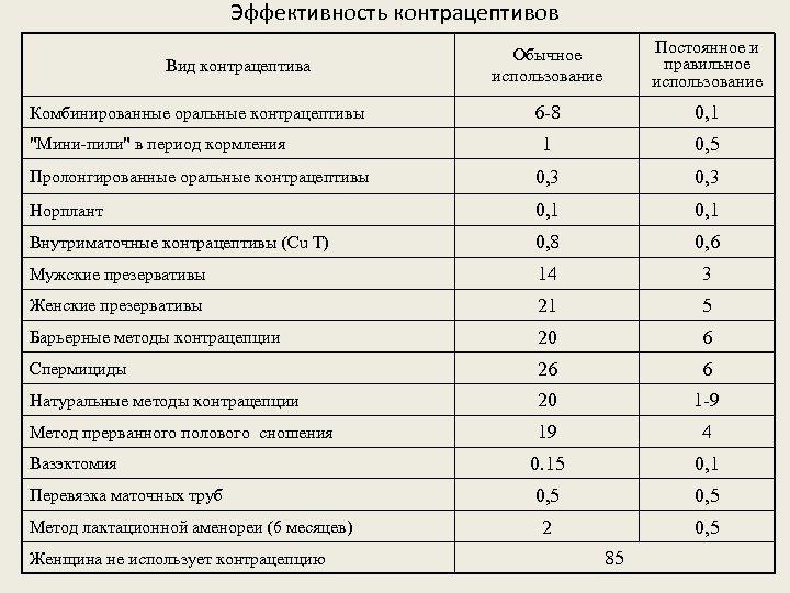 Эффективность контрацептивов Обычное использование Постоянное и правильное использование 6 -8 0, 1 1 0,