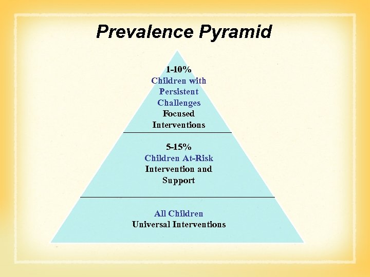 Prevalence Pyramid 1 -10% Children with Persistent Challenges Focused Interventions 5 -15% Children At-Risk