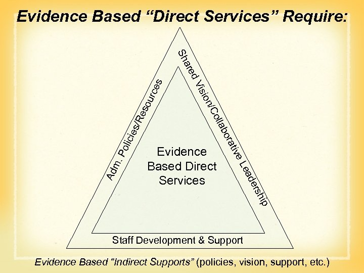 "Evidence Based ""Direct Services"" Require: sou rce s Re es/ lici Po m. hip"
