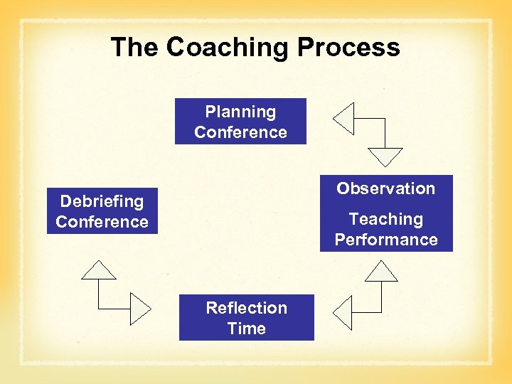 The Coaching Process Planning Conference Observation Debriefing Conference Teaching Performance Reflection Time