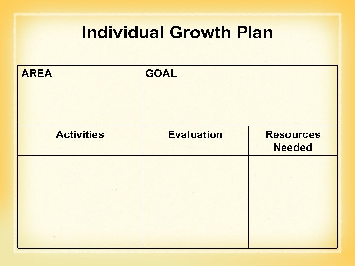 Individual Growth Plan AREA GOAL Activities Evaluation Resources Needed