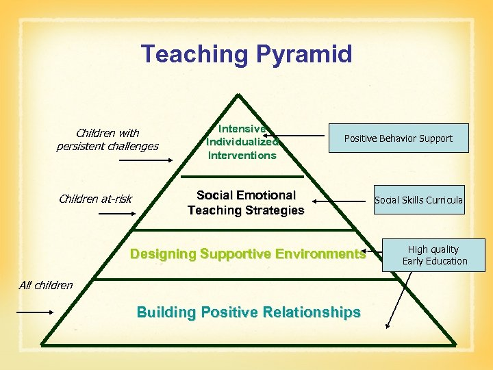 Teaching Pyramid Children with persistent challenges Children at-risk Intensive Individualized Interventions Positive Behavior Support
