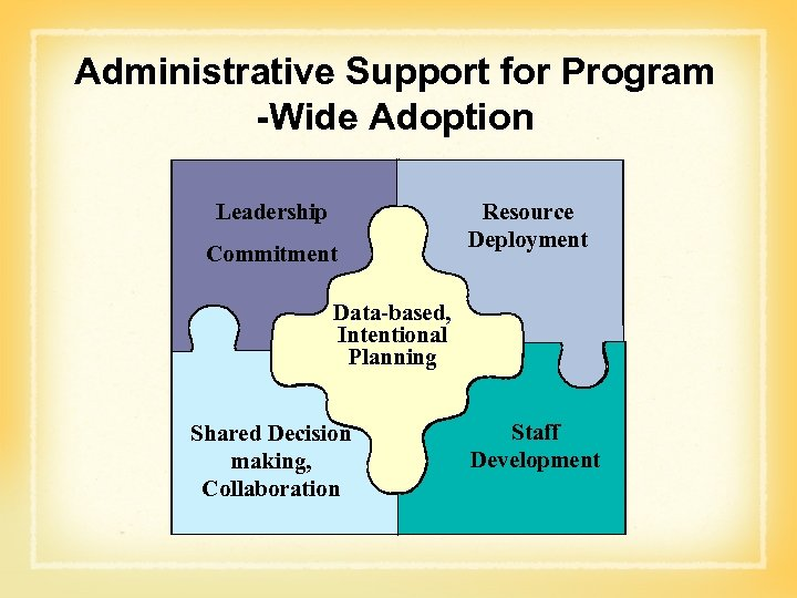 Administrative Support for Program -Wide Adoption Leadership Commitment Resource Deployment Data-based, Intentional Data-based, Planning