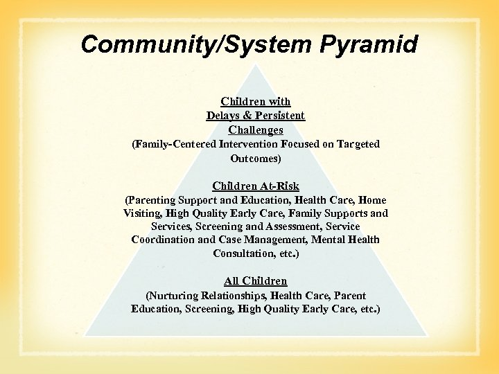 Community/System Pyramid Children with Delays & Persistent Challenges (Family-Centered Intervention Focused on Targeted Outcomes)