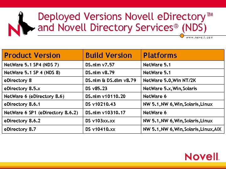 Deployed Versions Novell e. Directory™ and Novell Directory Services® (NDS) Product Version Build Version