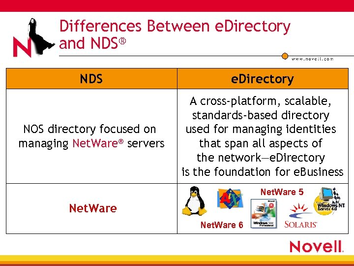 Differences Between e. Directory and NDS® NDS e. Directory NOS directory focused on managing