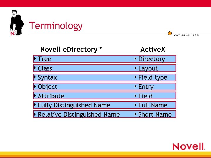 Terminology Novell e. Directory™ Active. X 4 Tree 4 Directory 4 Class 4 Layout