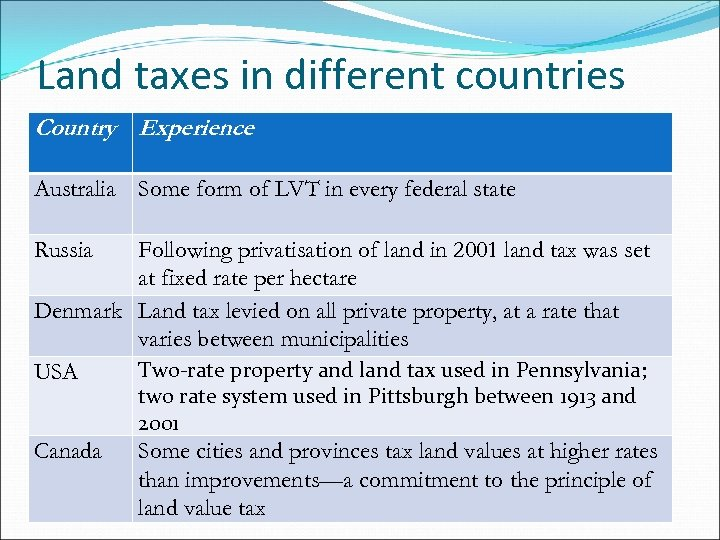 Land taxes in different countries Country Experience Australia Some form of LVT in every