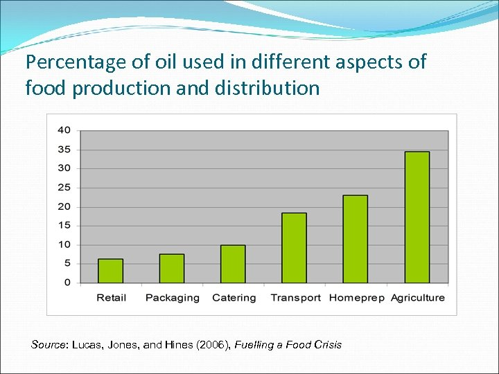 Percentage of oil used in different aspects of food production and distribution Source: Lucas,