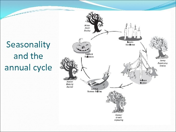 Seasonality and the annual cycle