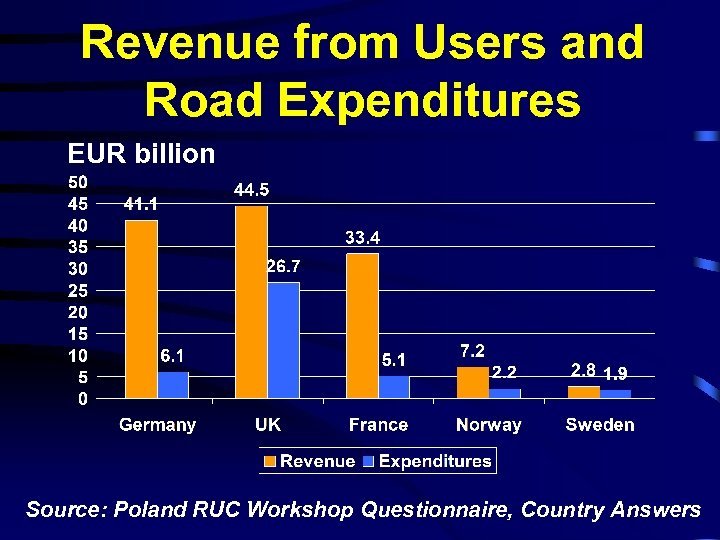 Revenue from Users and Road Expenditures EUR billion Source: Poland RUC Workshop Questionnaire, Country