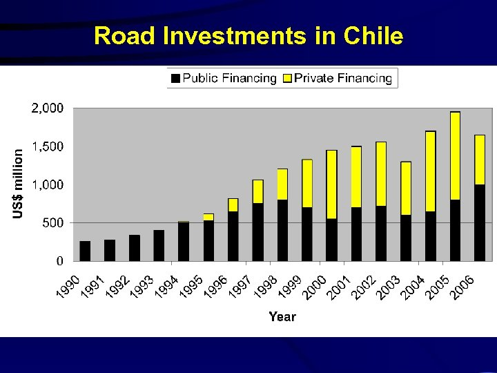 Road Investments in Chile