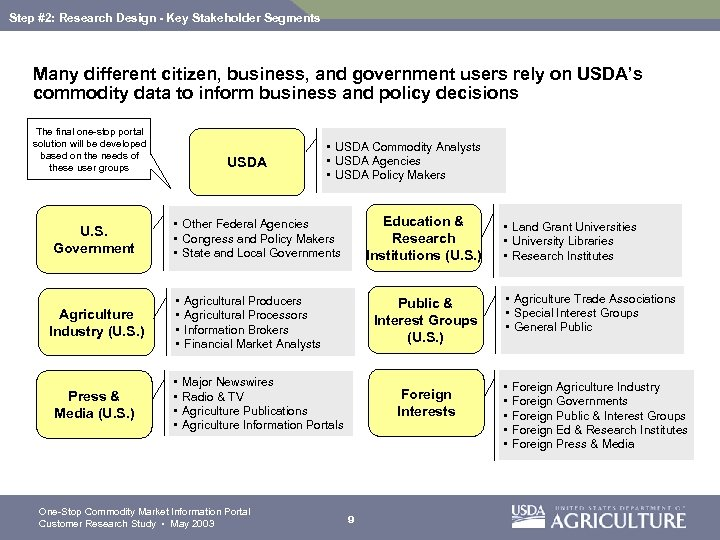 Step #2: Research Design - Key Stakeholder Segments Many different citizen, business, and government