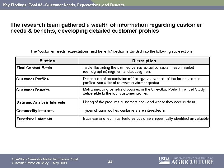 Key Findings: Goal #2 - Customer Needs, Expectations, and Benefits The research team gathered