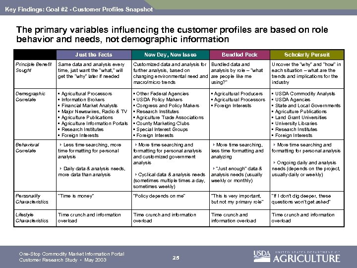 Key Findings: Goal #2 - Customer Profiles Snapshot The primary variables influencing the customer